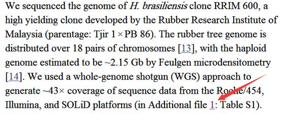 研读橡胶的基因组文章409