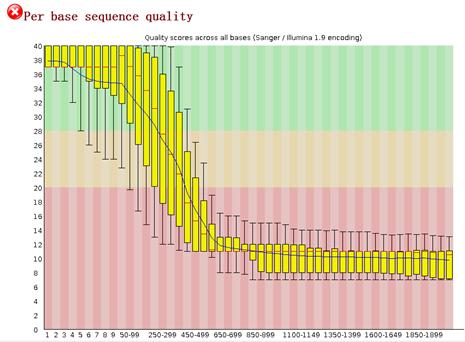 草莓基因组数据预处理39