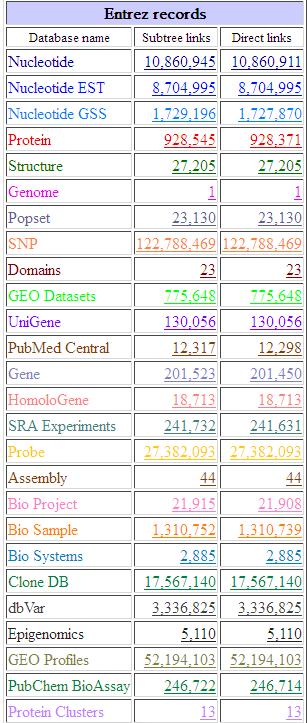 NCBI的taxid简单介绍758