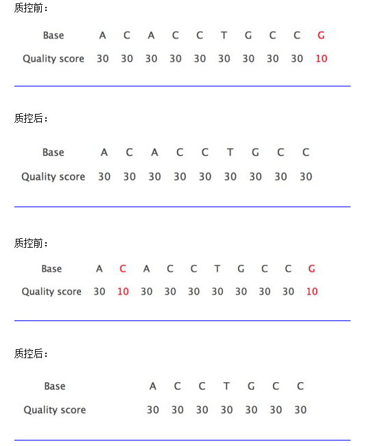 solexaQA 对测序数据进行简单过滤846
