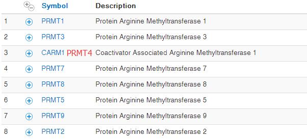 PRMT-gene-family-CARM1