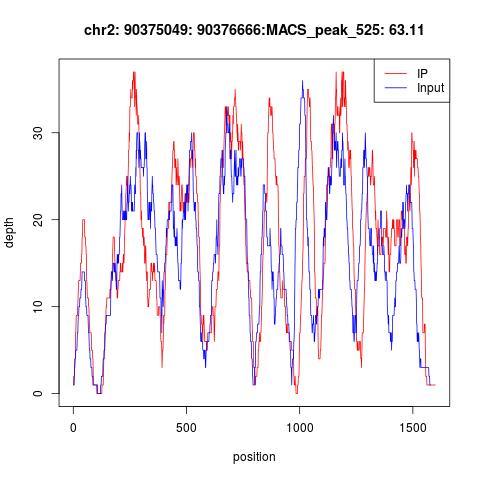 MACS_peak_525