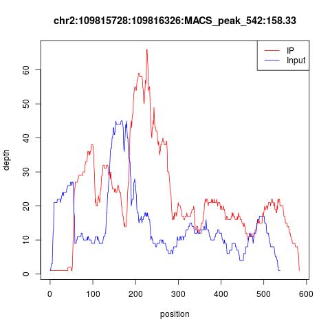 MACS_peak_542