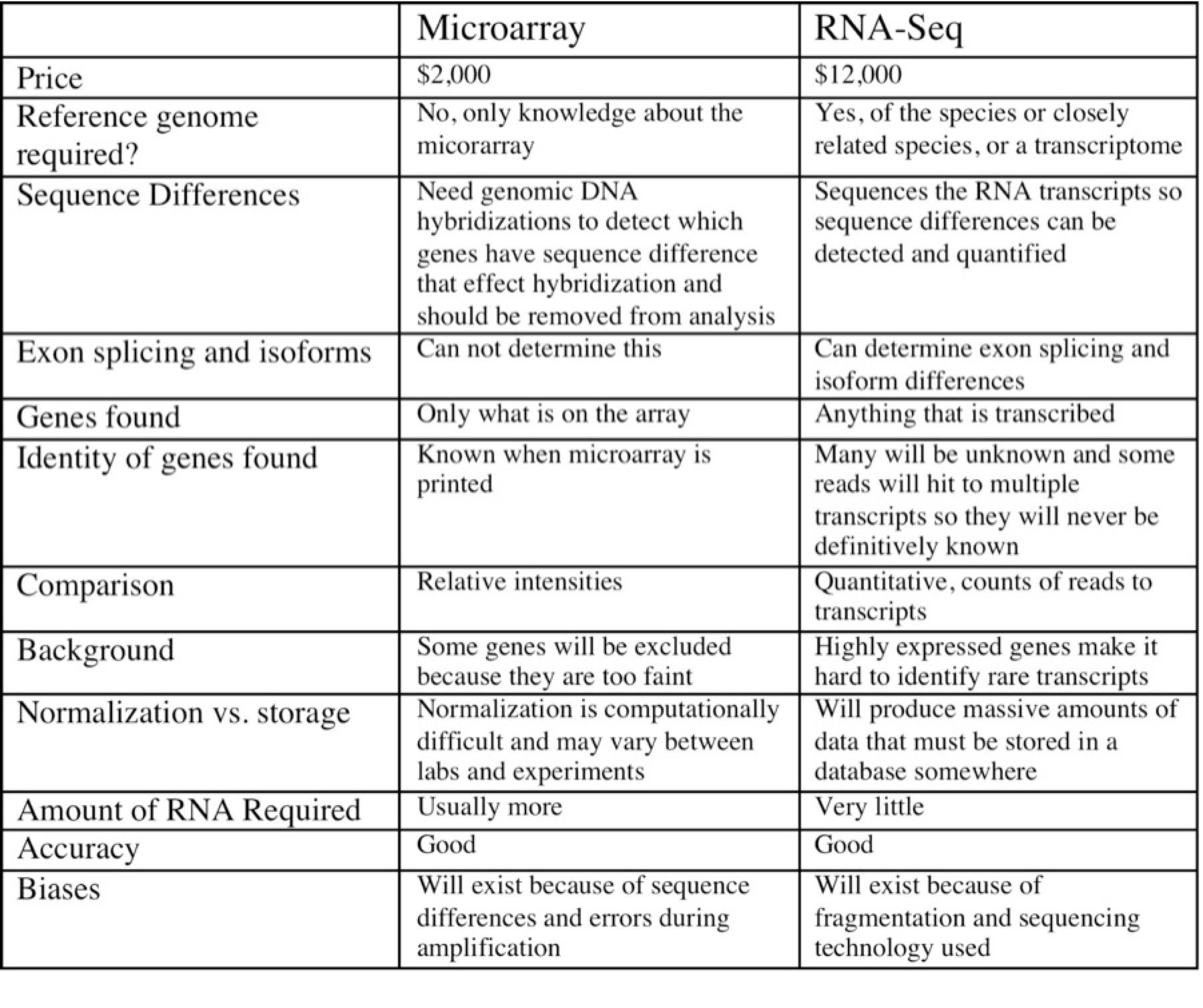 rna-seq-vs-microarray-3