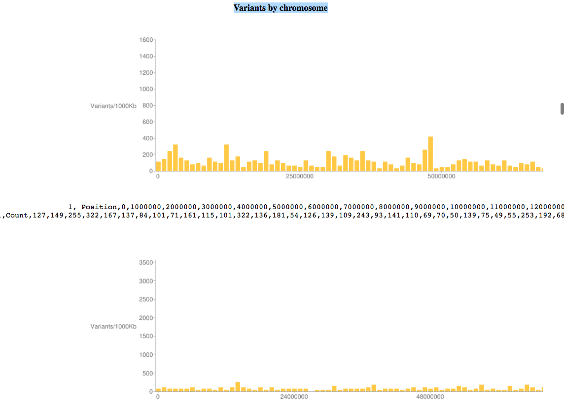 11-variants-by-chromosome-histogram