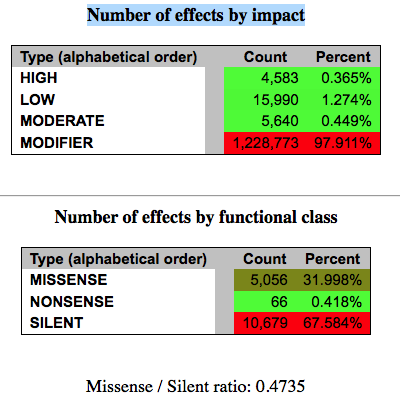 4-number-of-effects-by-impact