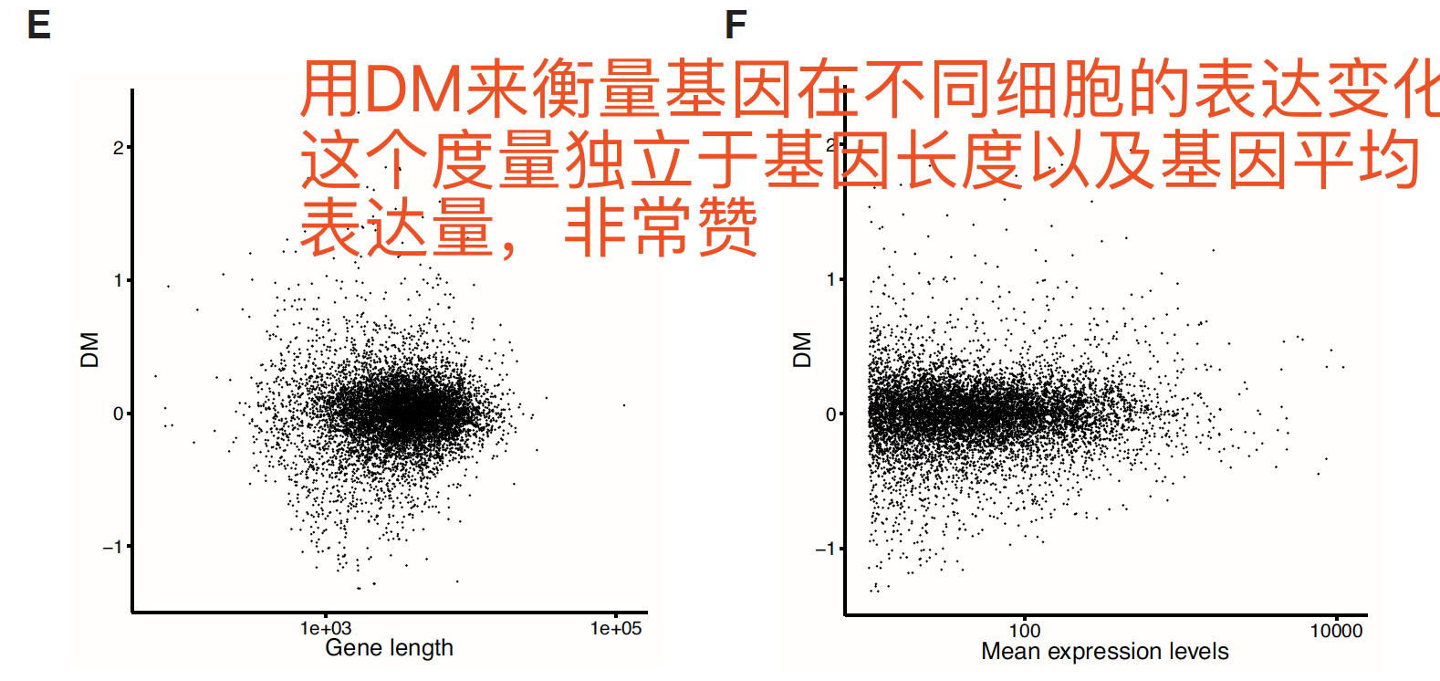 dm-gene-length-expression