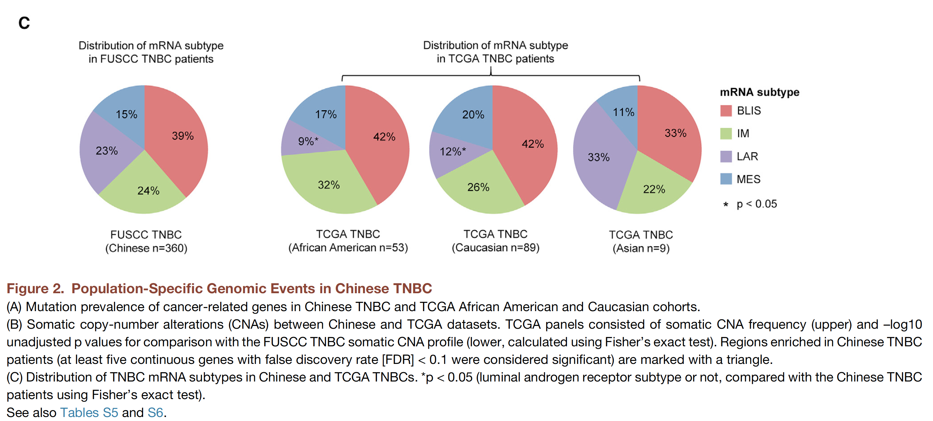 TNBC-subtype-of-TCGA.png