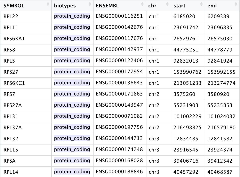 核糖体基因在人类列表