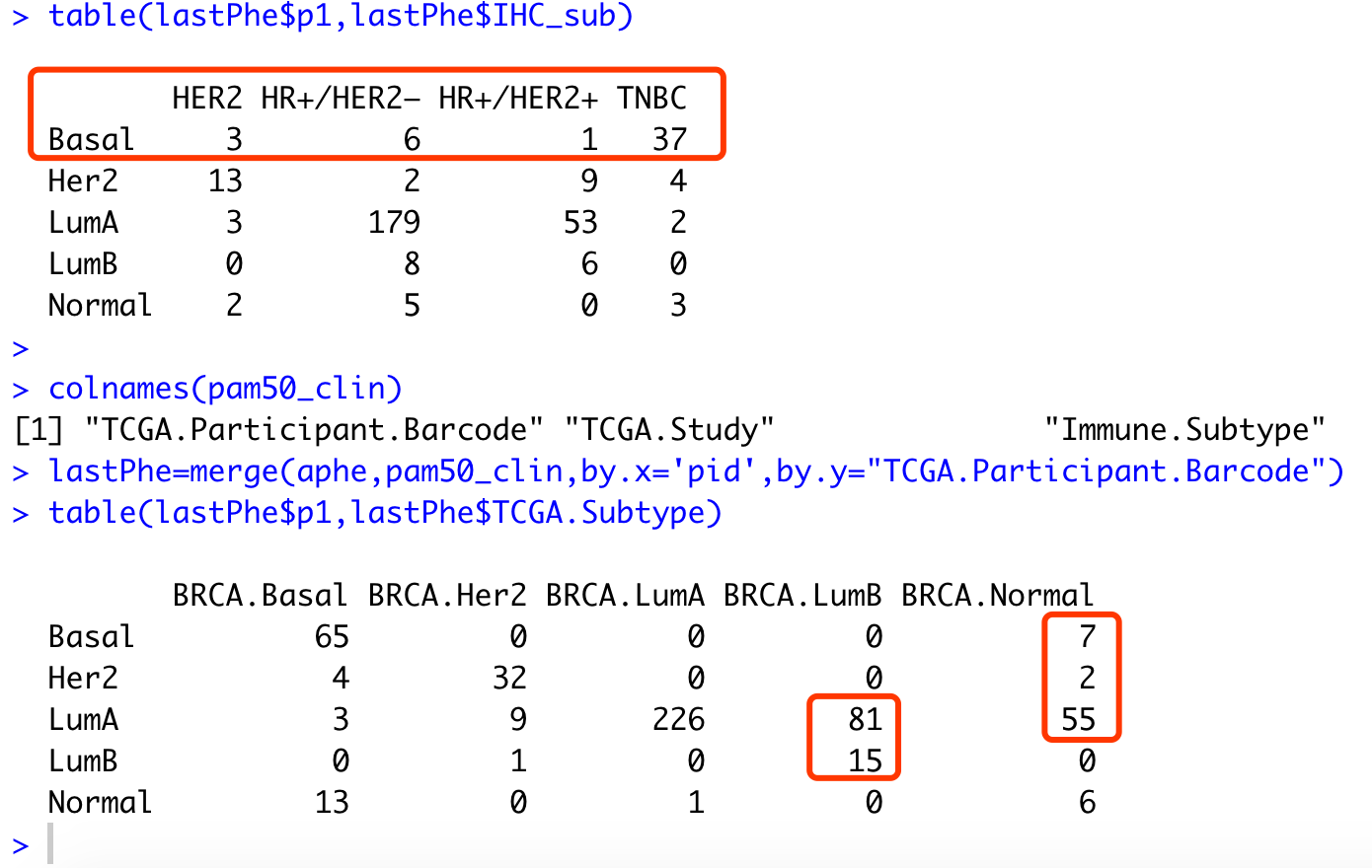 TNBC和basel的重合度非常高