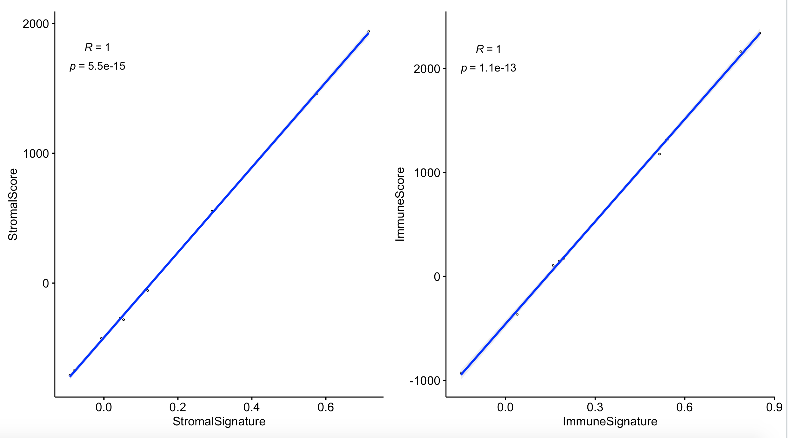 estimate就是两个基因集的ssGSEA算法