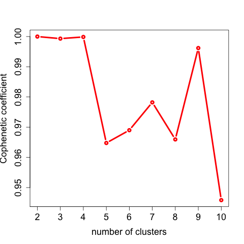 Cophenetic coefficient for seleting optimal nmf rank