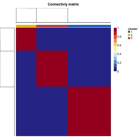 consensusmap