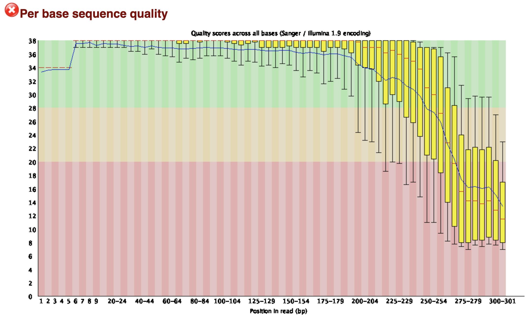 reads的每个碱基位置的测序质量分布