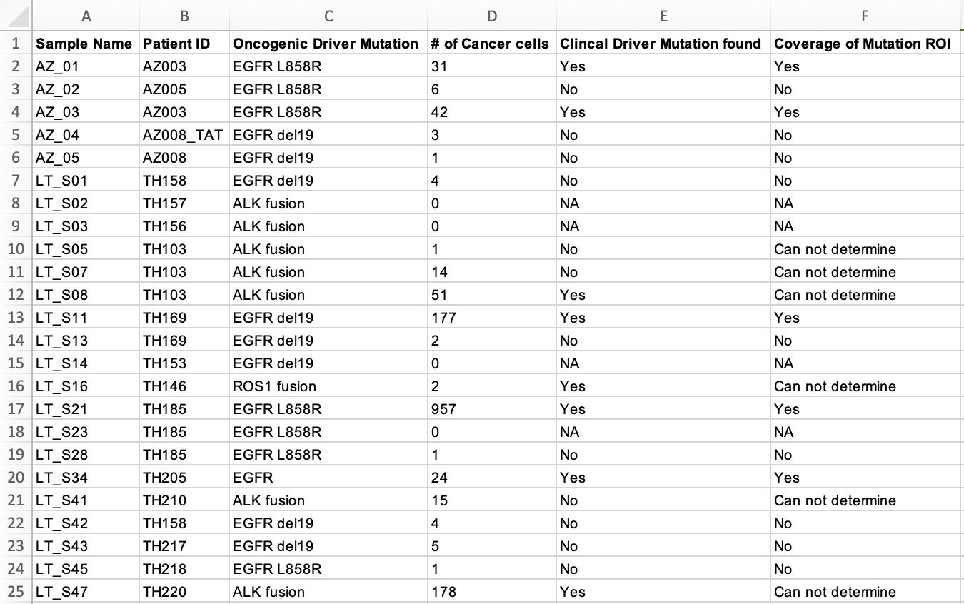 癌症病人的肿瘤样品突变数据详情