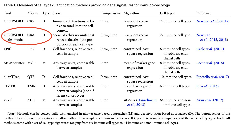 比较了常见的免疫细胞比例推断工具的表现